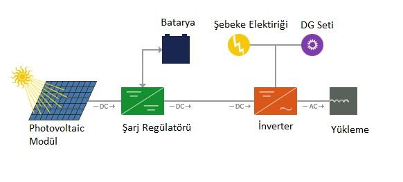 Hibrit Sistemler